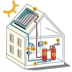 Bharat Solar Energy Solar Water Heater Price India