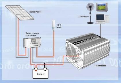 Solar Power System Chennai, Kolkata, Pune - Solar Home Lights India