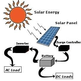 Bharat Solar Energy - Solar Company India