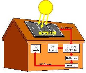 Solar Energy Companies in Kolkata