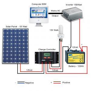 Solar Panels Designing & Installation Services Company Mumbai