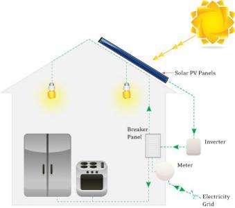 Solar P.V Companies India