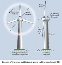 Wind Turbines Company India